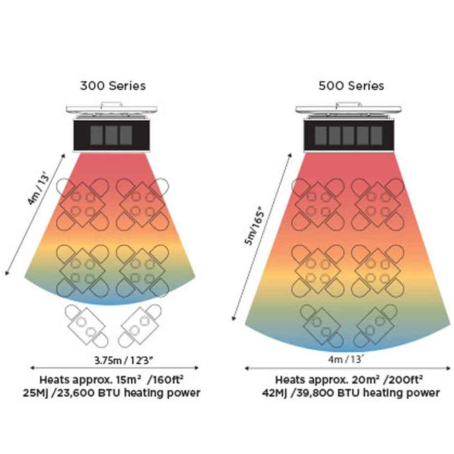 Platinum-Smart-Heat-Gas-Area-Coverage