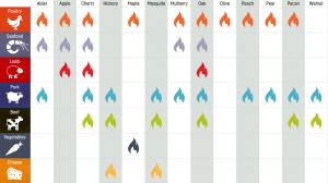 Wood Smoking Chart
